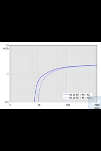 Chemie-Vakuumsystem MZ 2C NT +AK+EKP zweistufig, mit Emmissionskondensator...