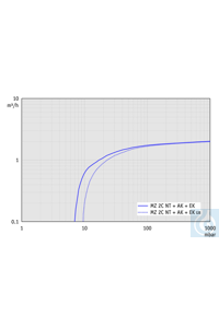 Chemistry vacuum system MZ 2C NT +AK+EKP, two stage, 230 V / 50-60 Hz, w/o...